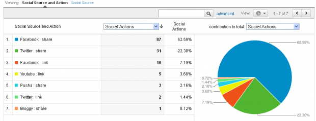 Social Interaction Analytics i Google Analytics